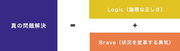 真の問題解決=Logic(論理な正しさ)+Brave(状況を変革する勇気)